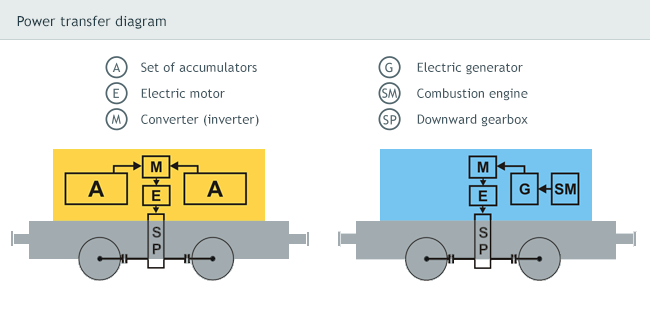 Power transfer diagram