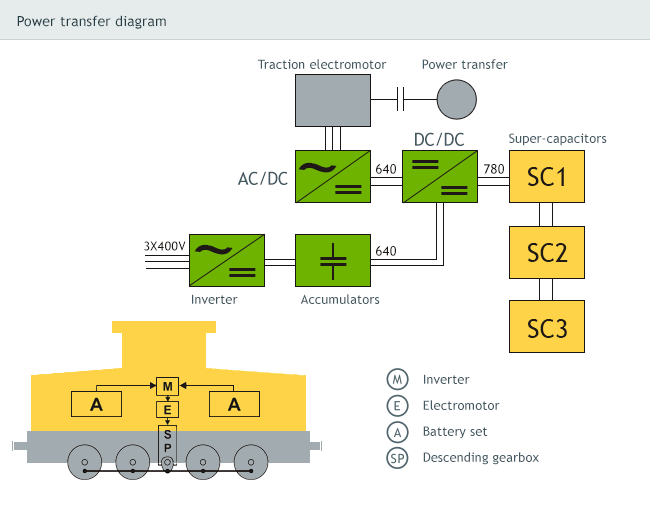 Power transfer scheme A 415